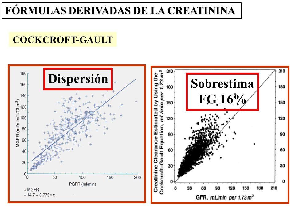 Dispersión Sobrestima FG 16%