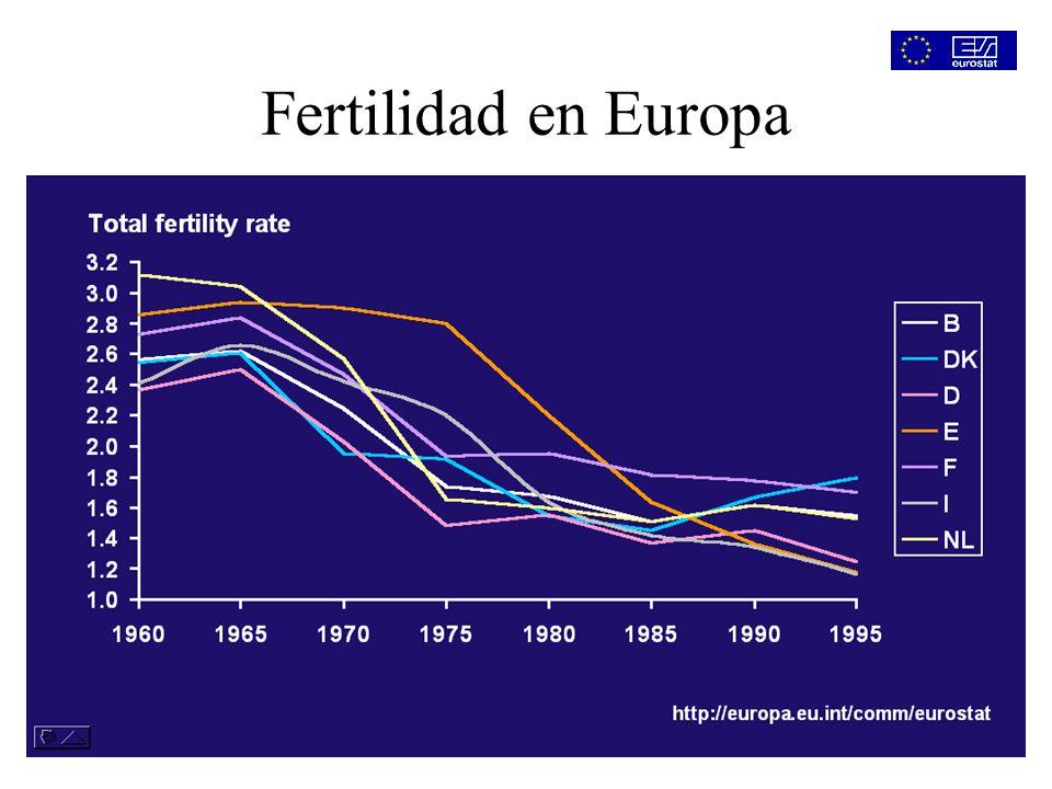 Fertilidad en Europa FT cociente