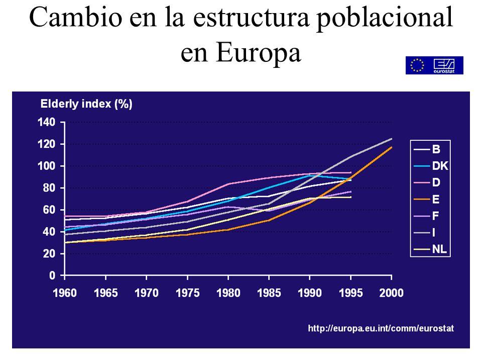 Cambio en la estructura poblacional en Europa