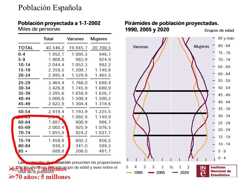 Población Española 65 años: 7 millones >70 años: 5 millones