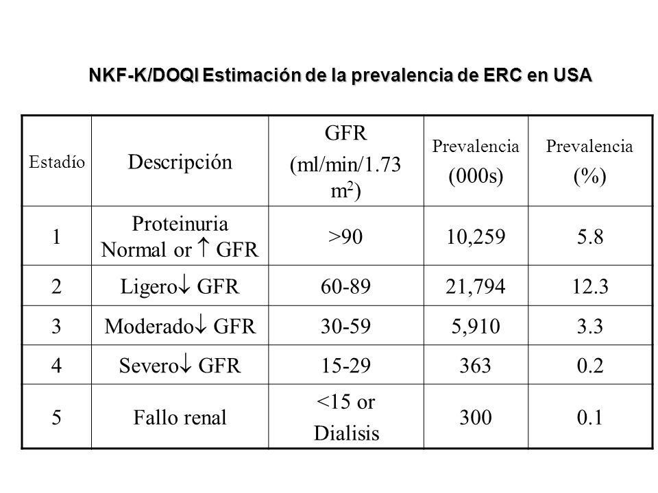 NKF-K/DOQI Estimación de la prevalencia de ERC en USA