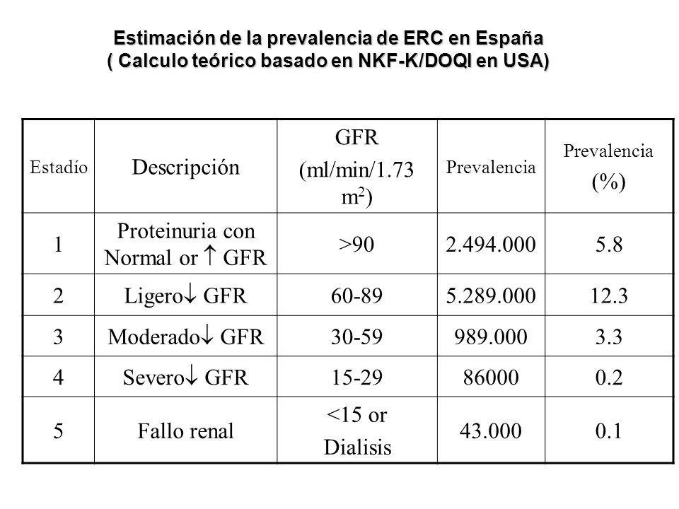 Proteinuria con Normal or  GFR >90 2.494.000 5.8 2 Ligero GFR