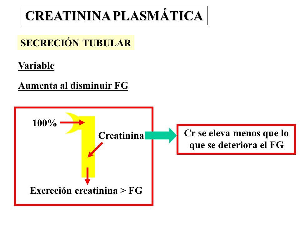 Excreción creatinina > FG