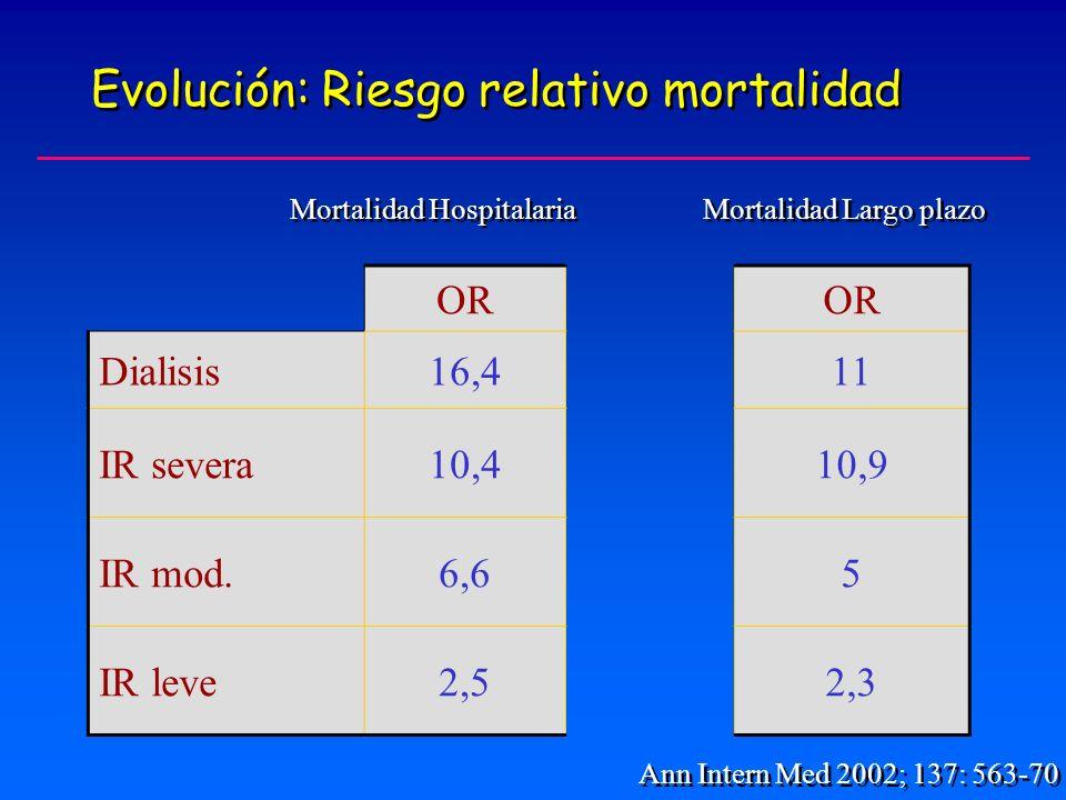 Evolución: Riesgo relativo mortalidad