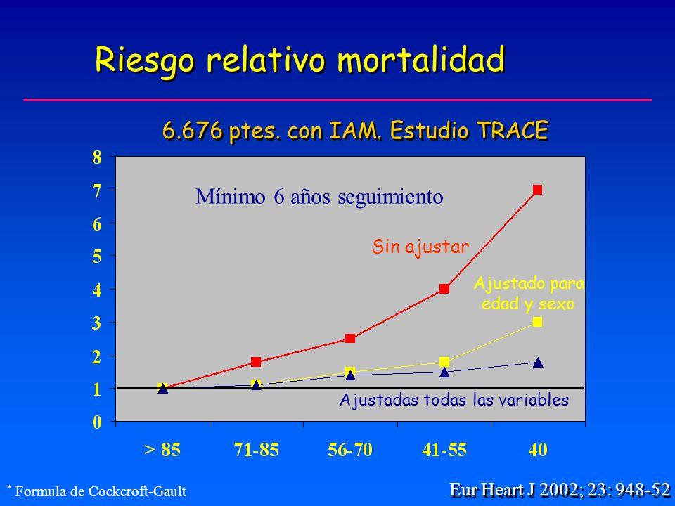 Riesgo relativo mortalidad