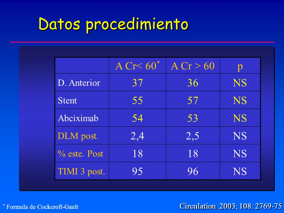 Datos procedimiento A Cr< 60* A Cr > 60 p 37 36 NS 55 57 54 53