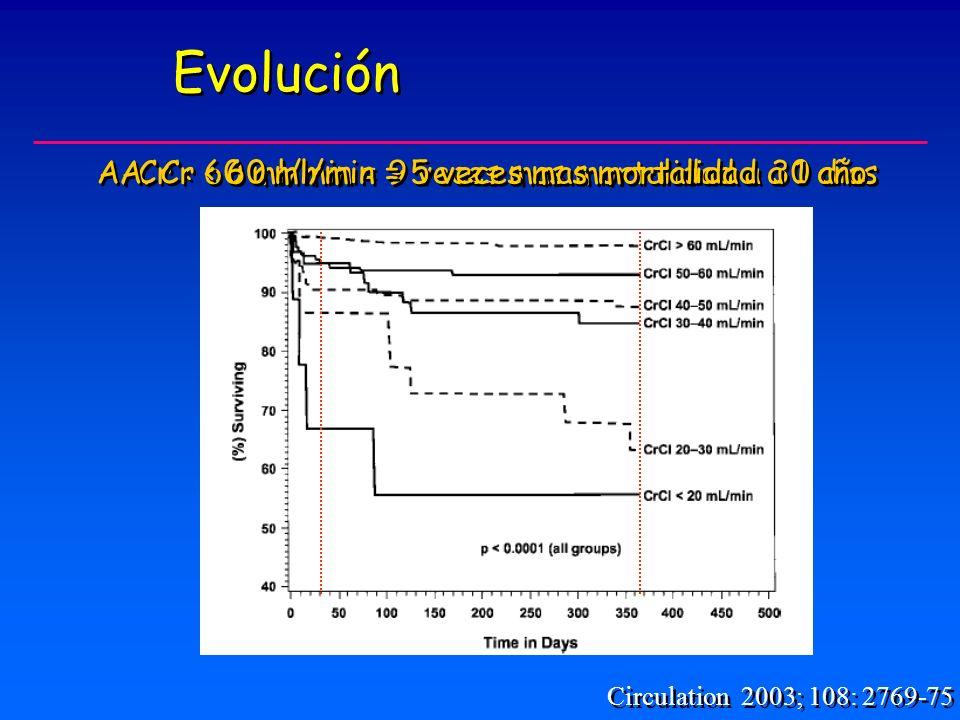 Evolución A. Cr < 60 ml/min = 9 veces mas mortalidad a 30 días