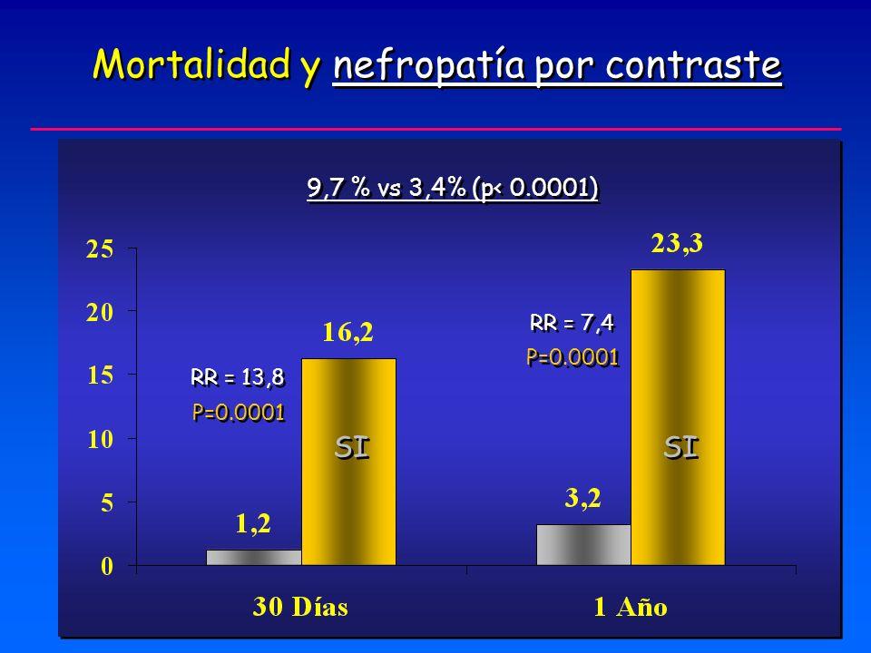 Mortalidad y nefropatía por contraste