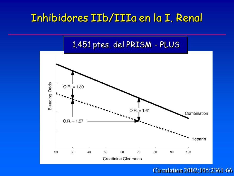 Inhibidores IIb/IIIa en la I. Renal
