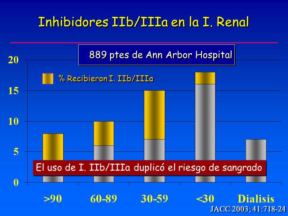 % Recibieron I. IIb/IIIa