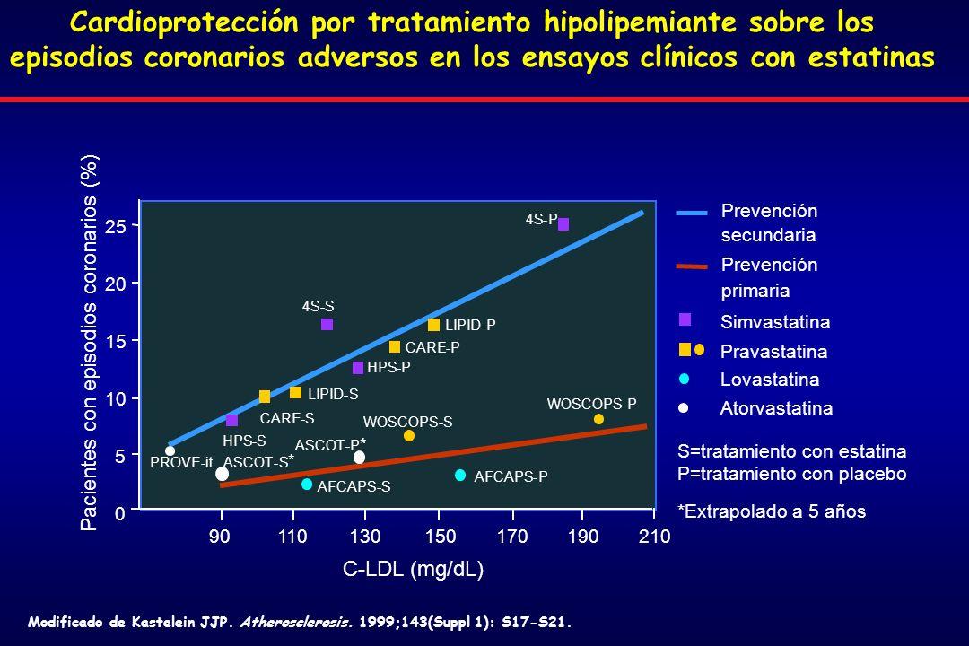 Cardioprotección por tratamiento hipolipemiante sobre los episodios coronarios adversos en los ensayos clínicos con estatinas