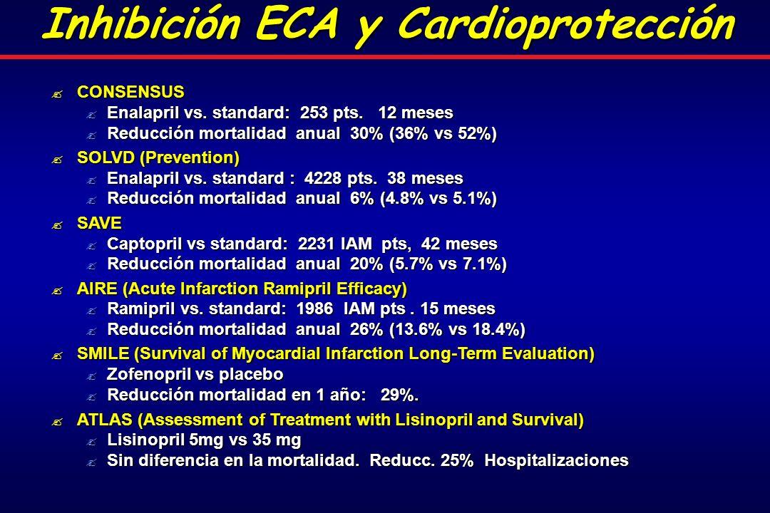 Inhibición ECA y Cardioprotección