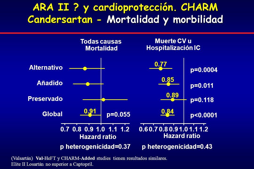 Muerte CV u Hospitalización IC