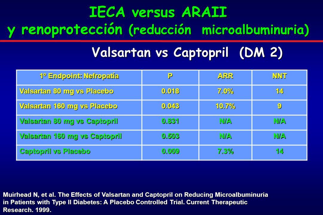 IECA versus ARAII y renoprotección (reducción microalbuminuria)