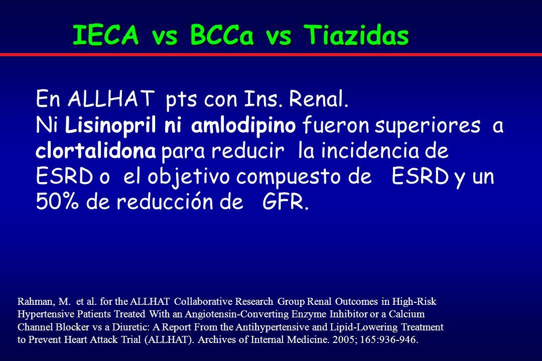 IECA vs BCCa vs Tiazidas
