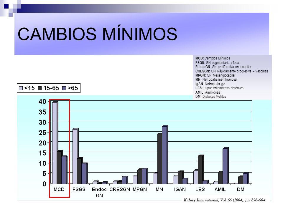 CAMBIOS MÍNIMOS MCD: Cambios Mínimos FSGS: GN segmentaria y focal