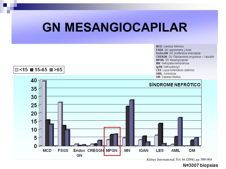 GN MESANGIOCAPILAR SÍNDROME NEFRÓTICO N=3007 biopsias