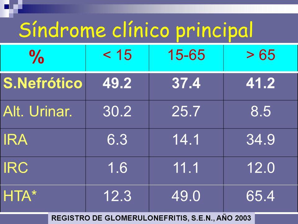 Síndrome clínico principal
