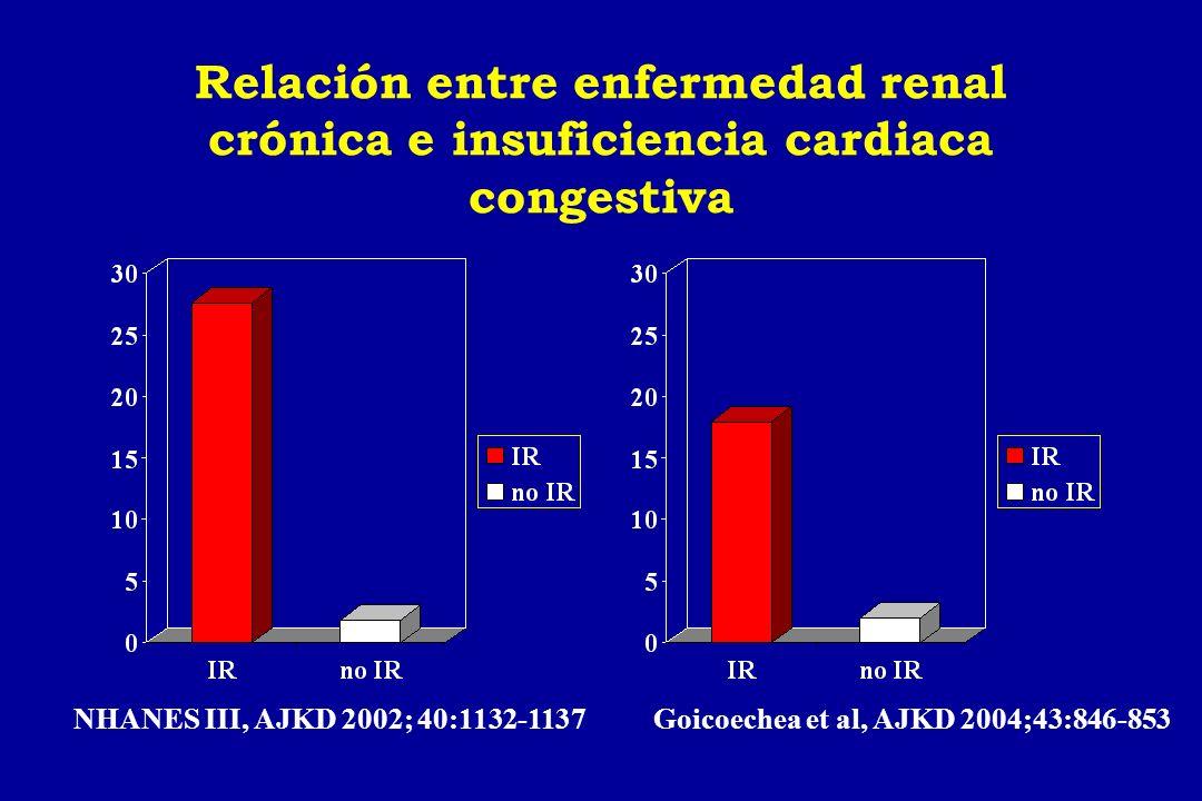 Relación entre enfermedad renal crónica e insuficiencia cardiaca congestiva