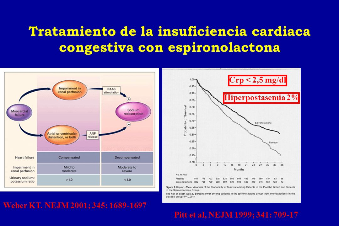 Tratamiento de la insuficiencia cardiaca congestiva con espironolactona