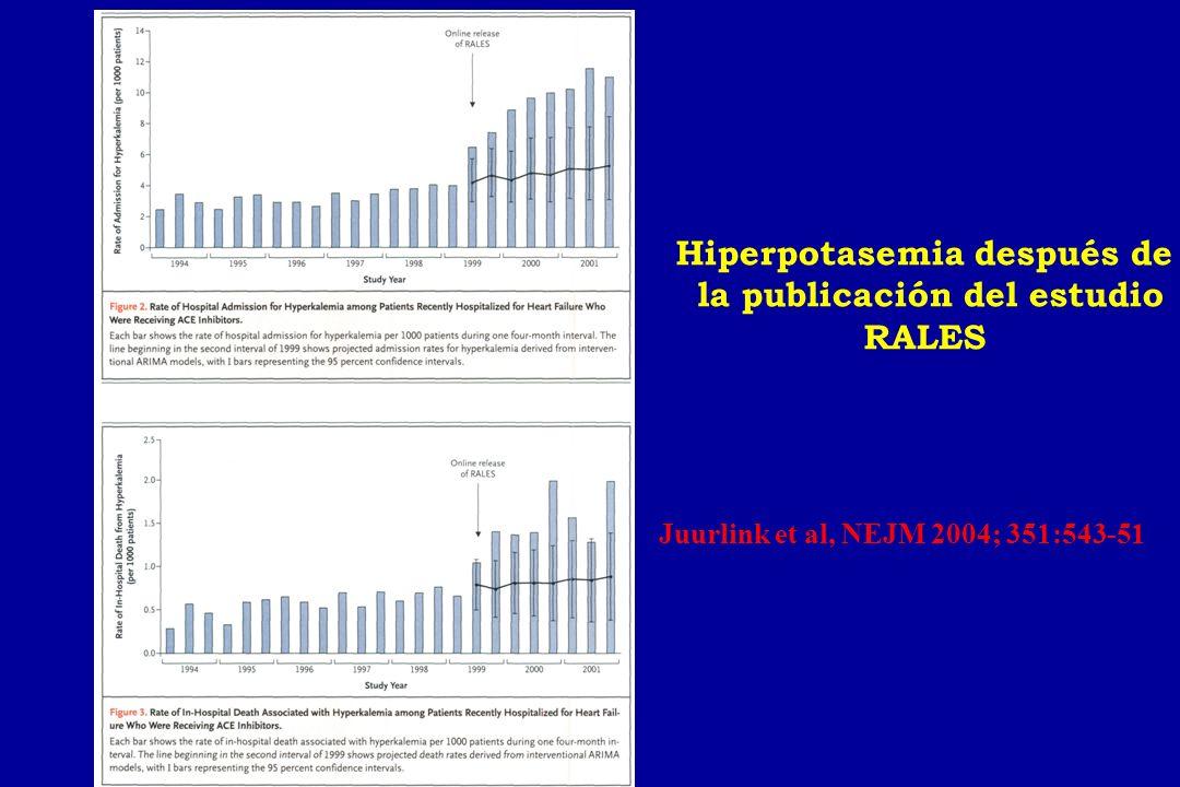 Hiperpotasemia después de la publicación del estudio RALES