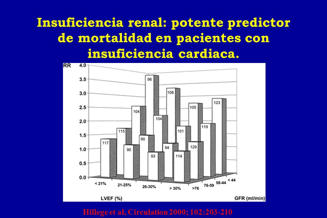 Insuficiencia renal: potente predictor de mortalidad en pacientes con insuficiencia cardiaca.