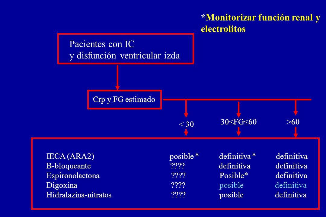 *Monitorizar función renal y electrolitos