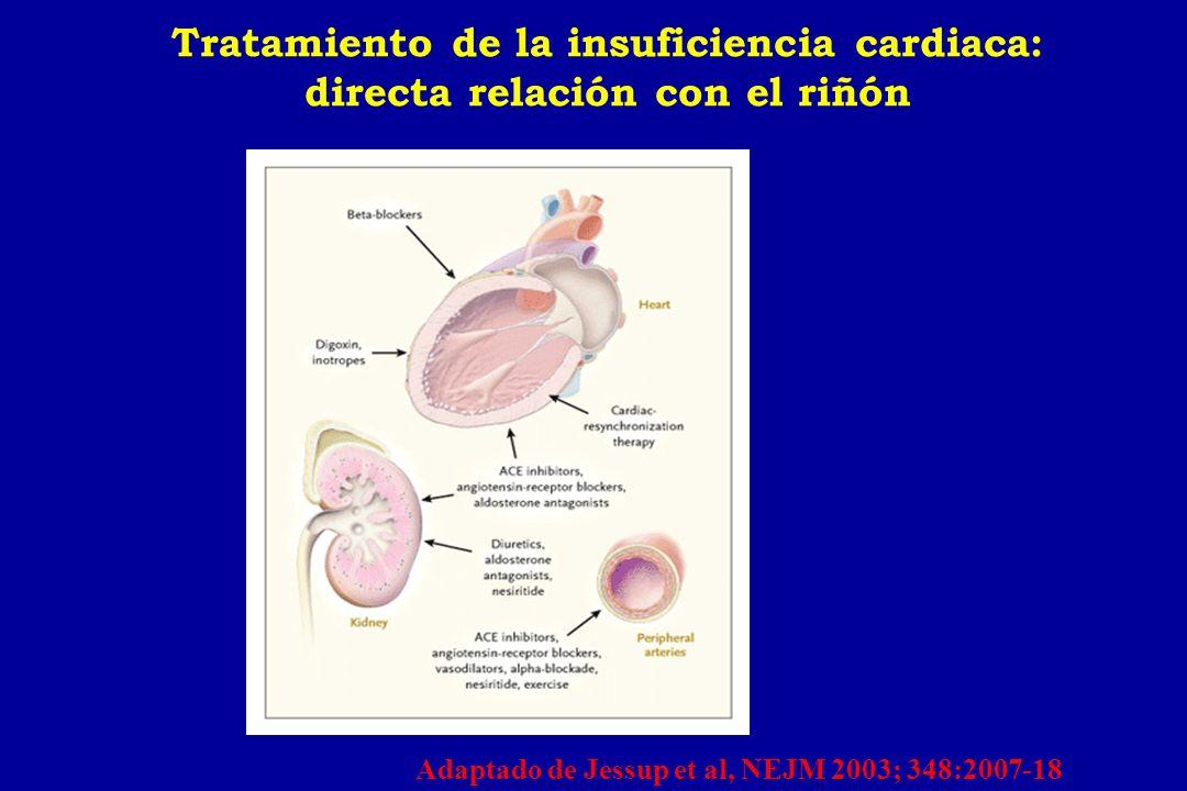 Tratamiento de la insuficiencia cardiaca: directa relación con el riñón