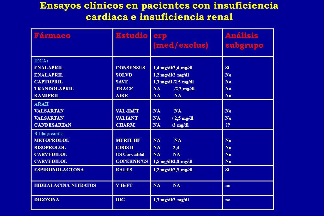 Ensayos clínicos en pacientes con insuficiencia cardiaca e insuficiencia renal
