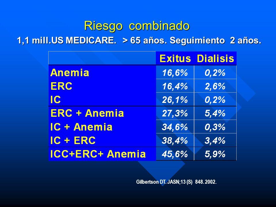 1,1 mill.US MEDICARE. > 65 años. Seguimiento 2 años.