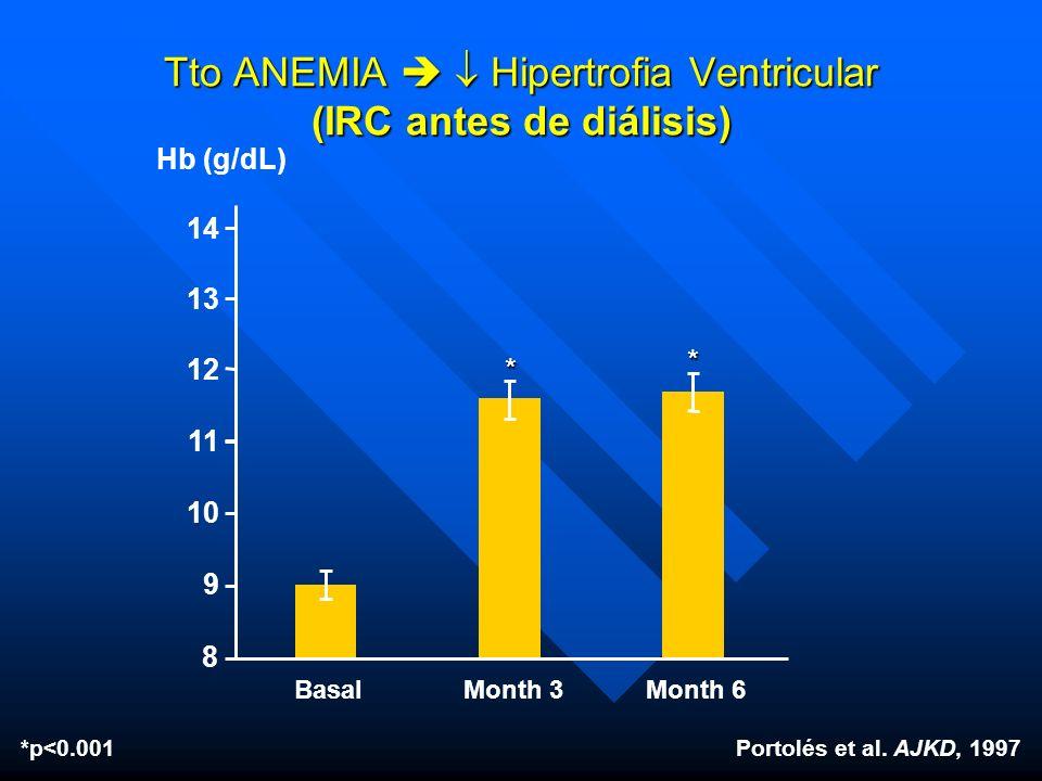 Tto ANEMIA   Hipertrofia Ventricular (IRC antes de diálisis)