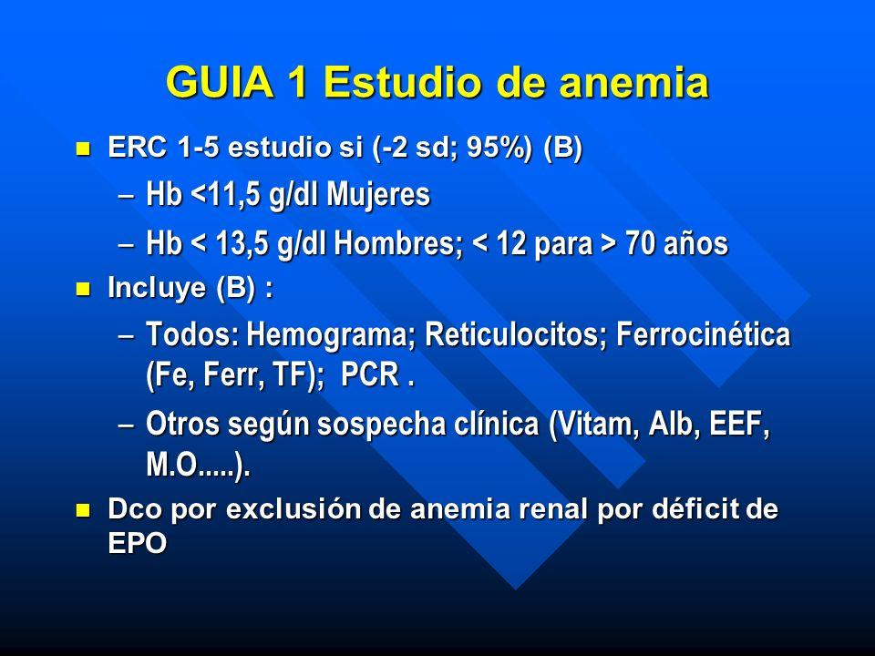 GUIA 1 Estudio de anemia Hb <11,5 g/dl Mujeres