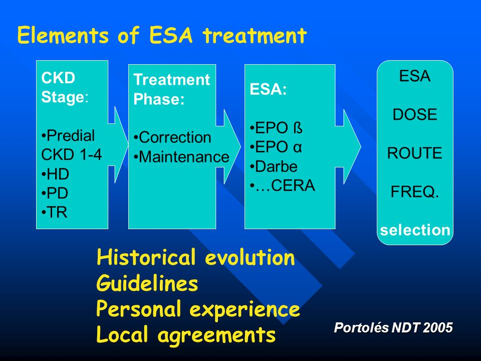 Elements of ESA treatment