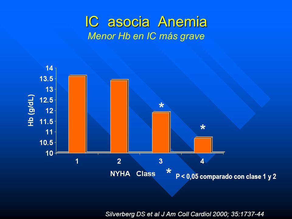 IC asocia Anemia Menor Hb en IC más grave