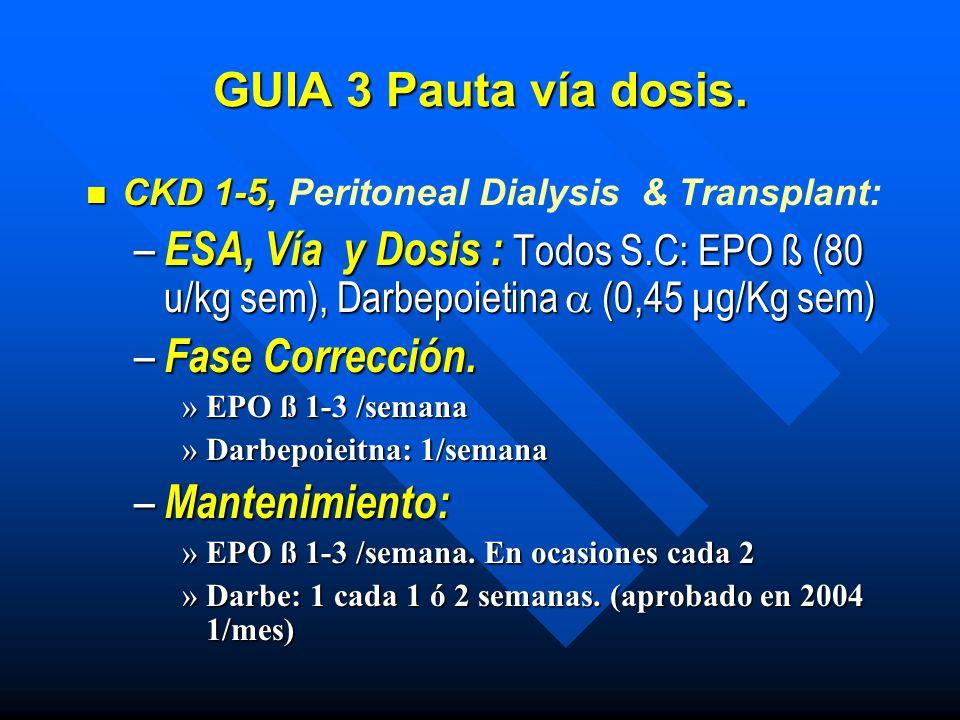 GUIA 3 Pauta vía dosis. CKD 1-5, Peritoneal Dialysis & Transplant: