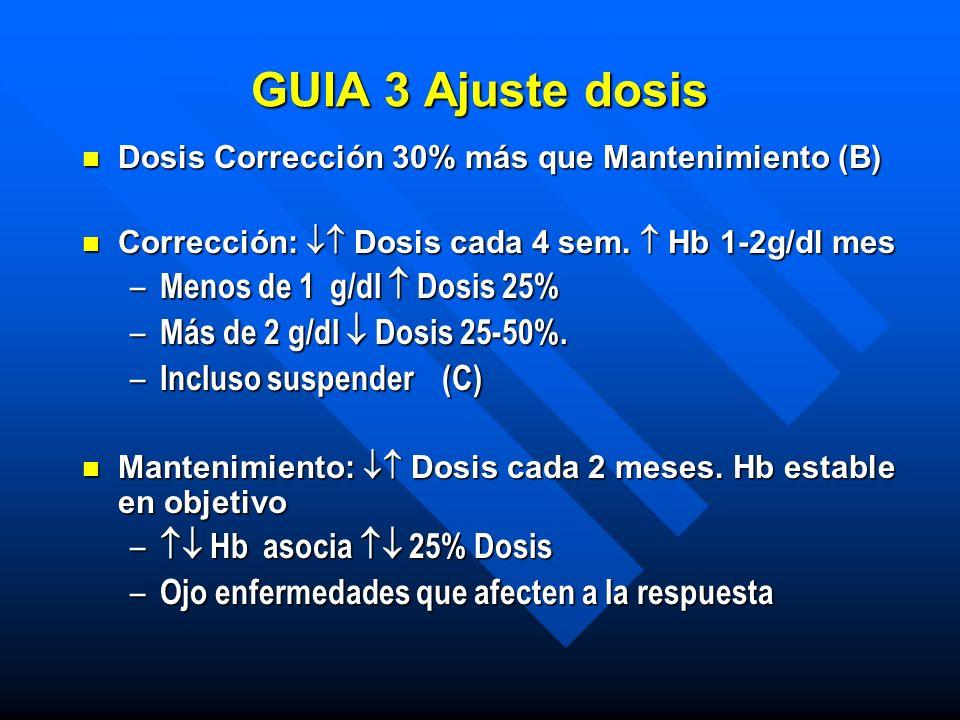GUIA 3 Ajuste dosis Menos de 1 g/dl  Dosis 25%