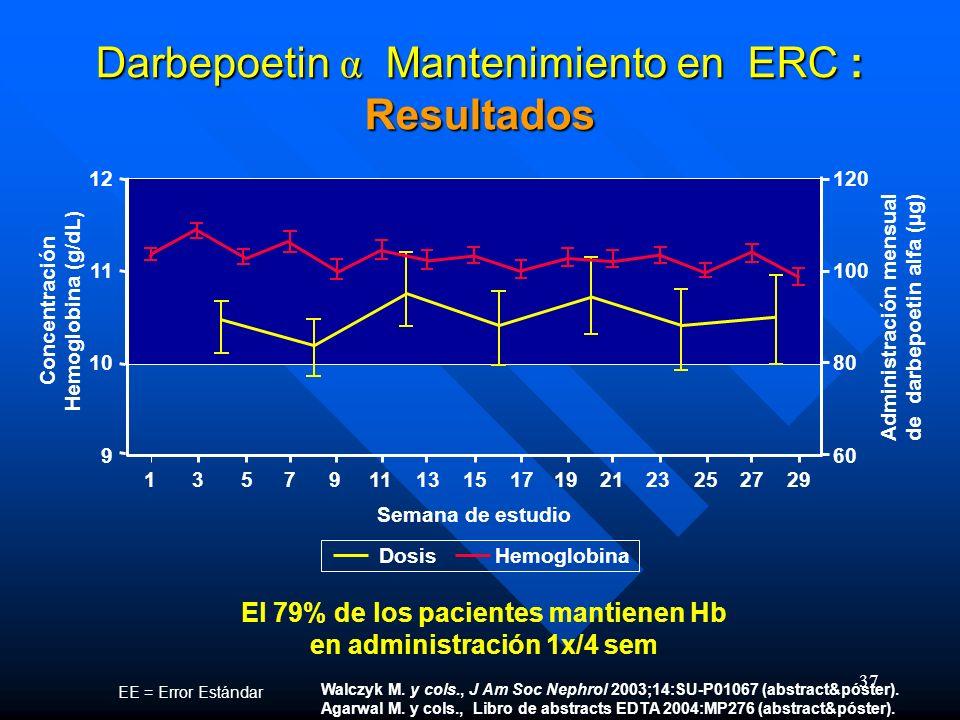 Darbepoetin α Mantenimiento en ERC : Resultados