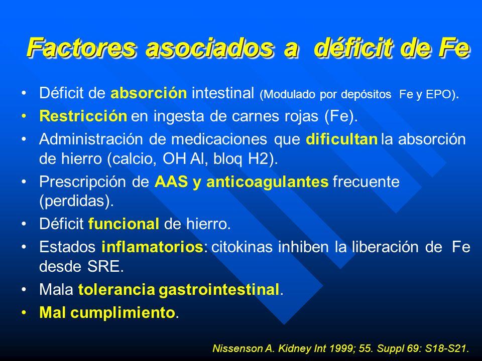 Factores asociados a déficit de Fe