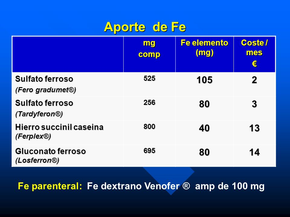 Fe parenteral: Fe dextrano Venofer ® amp de 100 mg