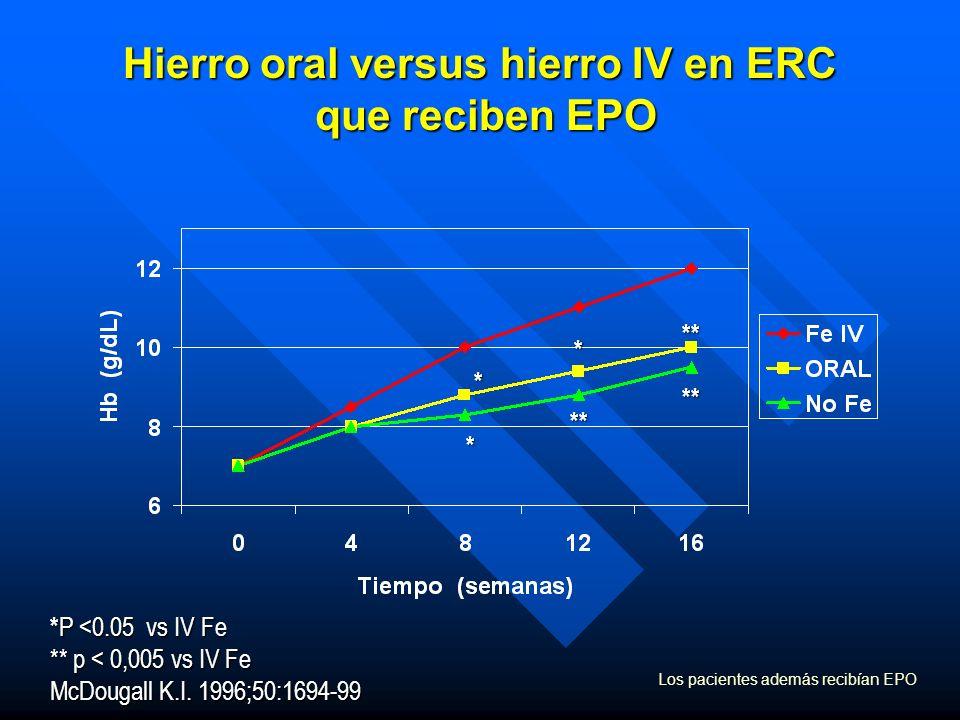 Hierro oral versus hierro IV en ERC que reciben EPO