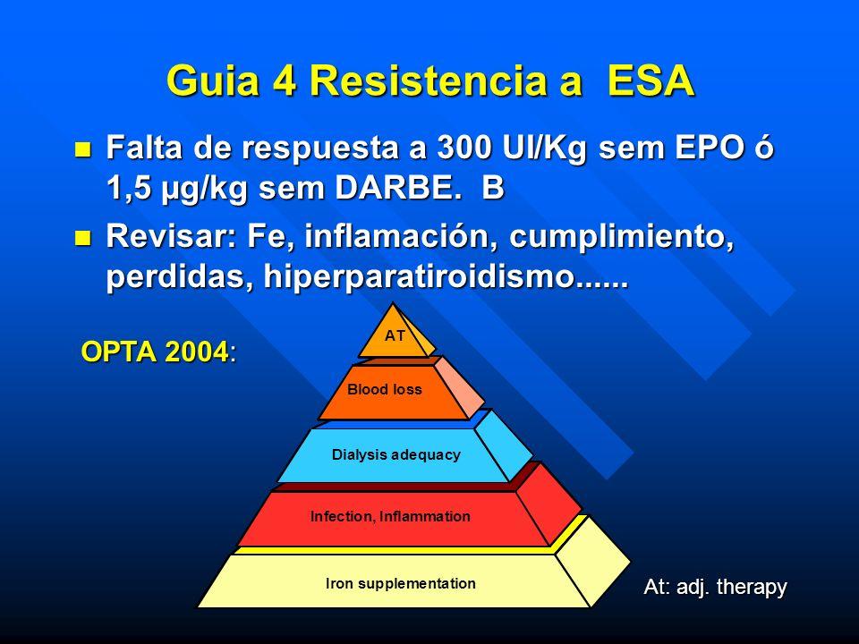 Guia 4 Resistencia a ESA Falta de respuesta a 300 UI/Kg sem EPO ó 1,5 µg/kg sem DARBE. B.