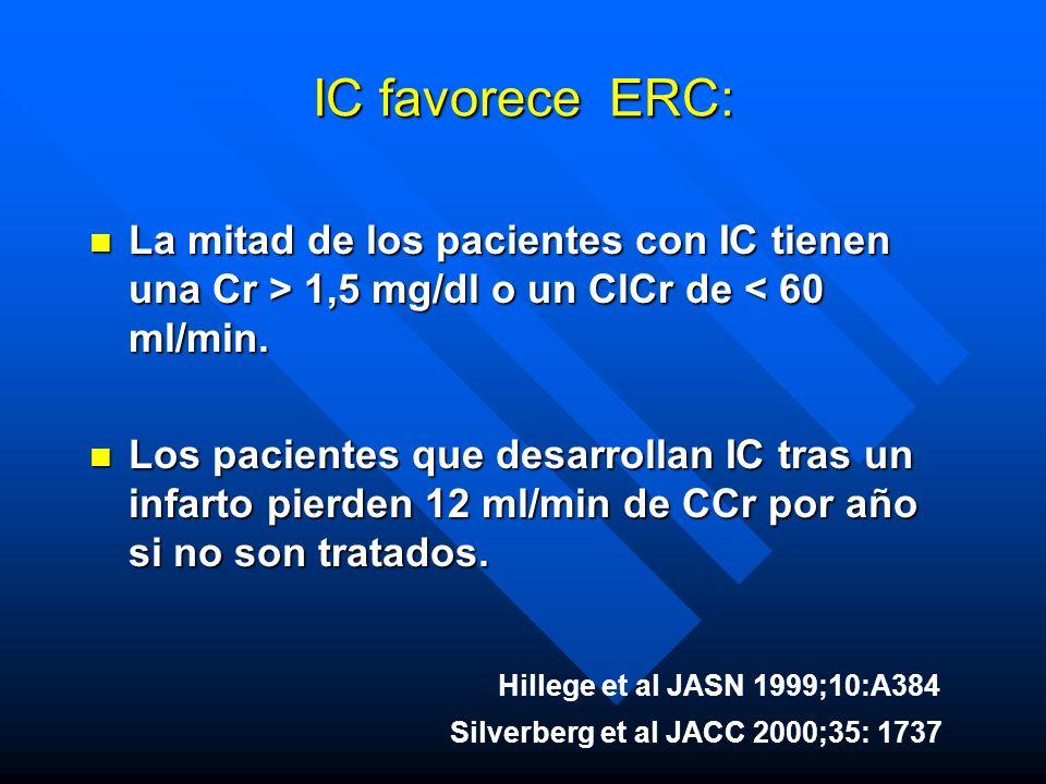 Silverberg et al JACC 2000;35: 1737