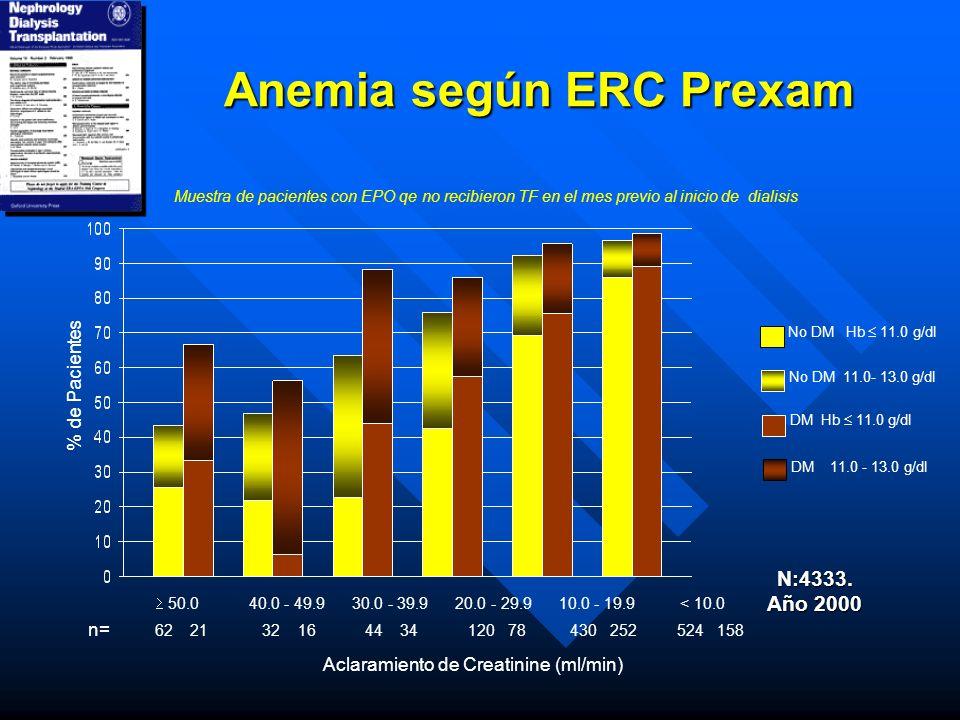 Anemia según ERC Prexam