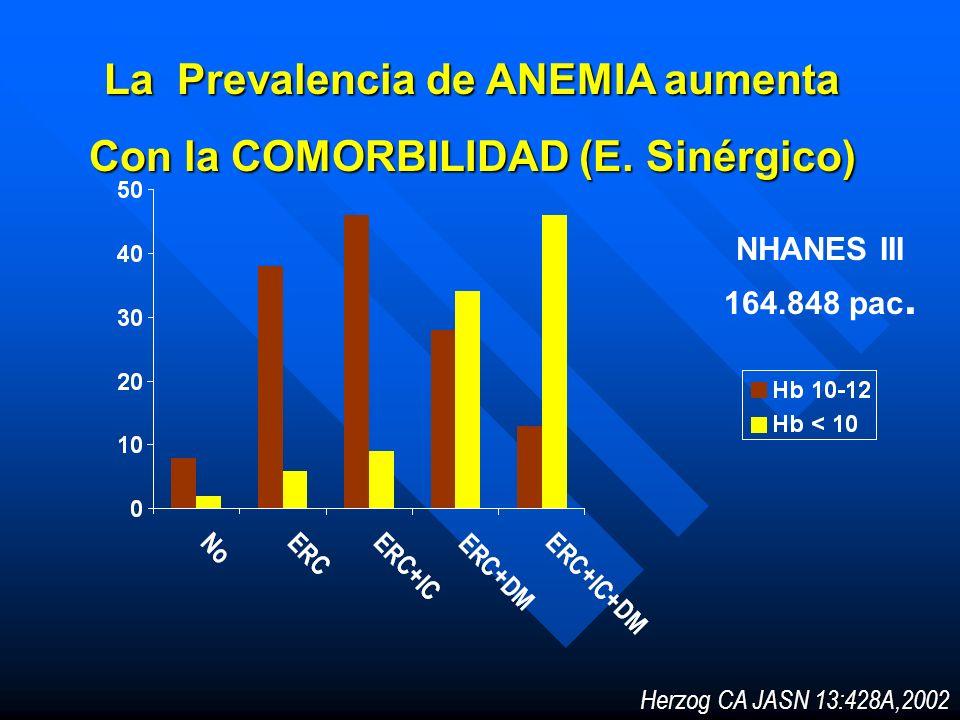 La Prevalencia de ANEMIA aumenta Con la COMORBILIDAD (E. Sinérgico)