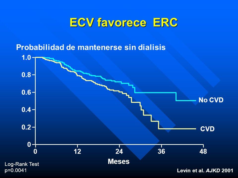 ECV favorece ERC Probabilidad de mantenerse sin dialisis Meses 1.0 0.8
