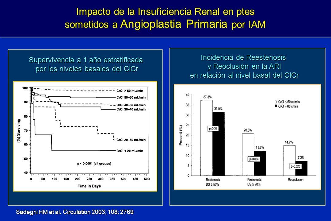 Impacto de la Insuficiencia Renal en ptes