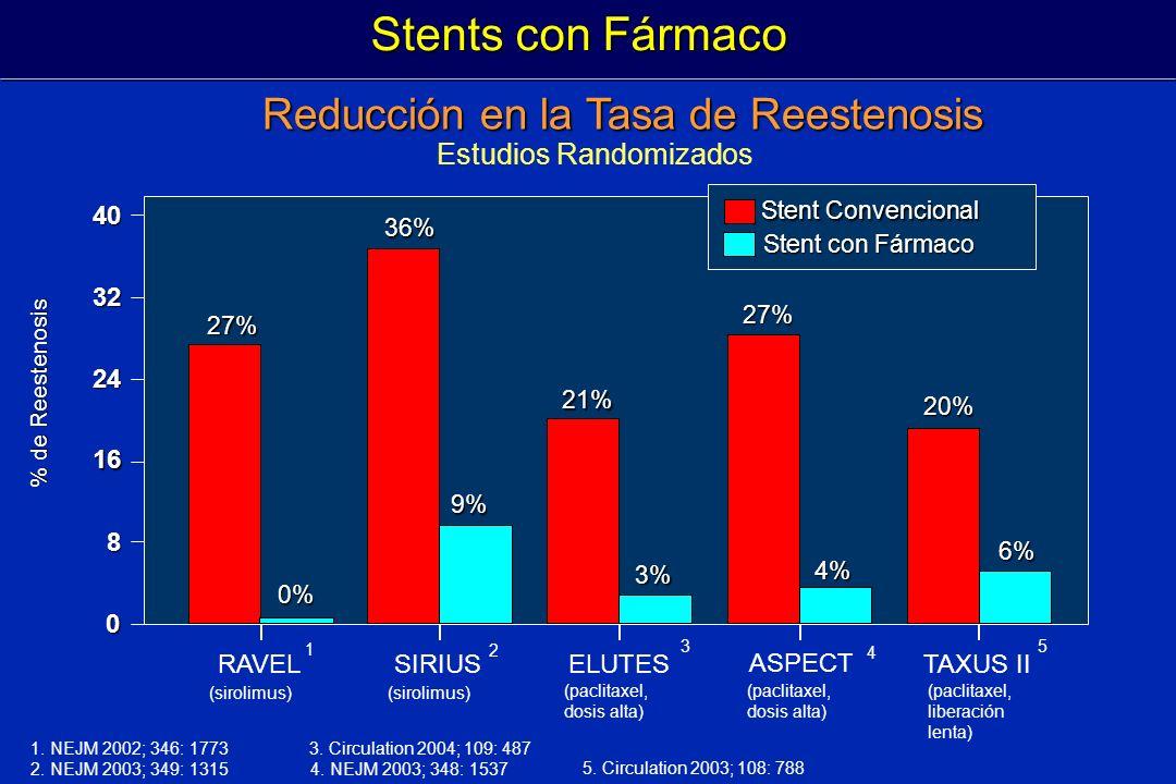 Stents con Fármaco Reducción en la Tasa de Reestenosis