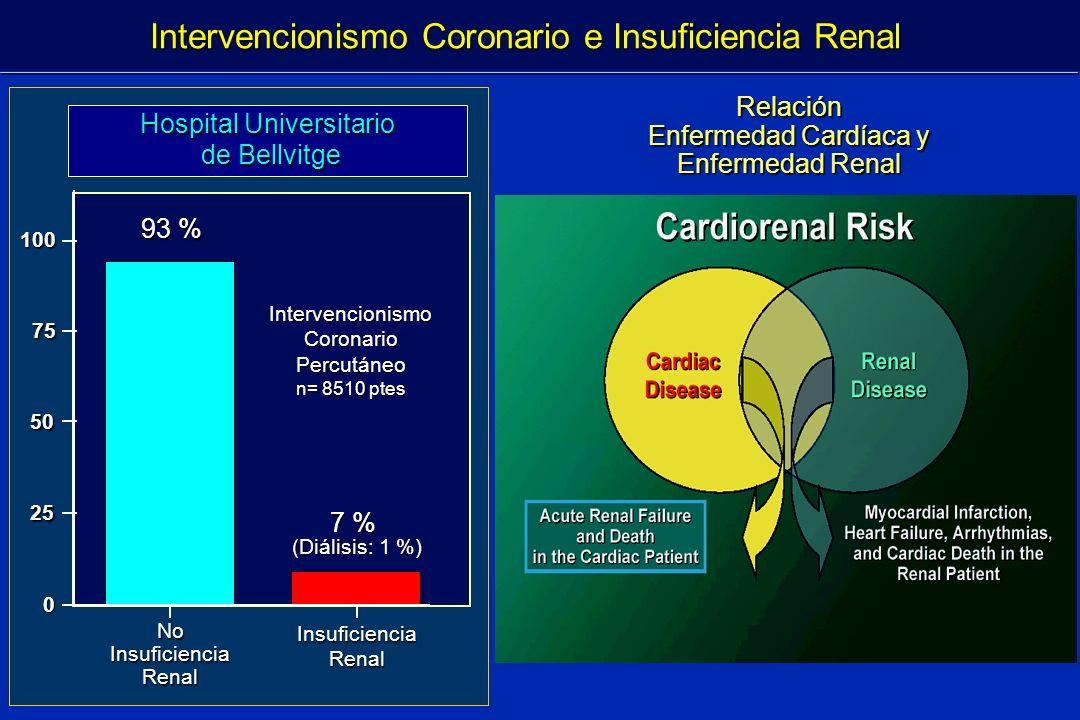 Intervencionismo Coronario e Insuficiencia Renal