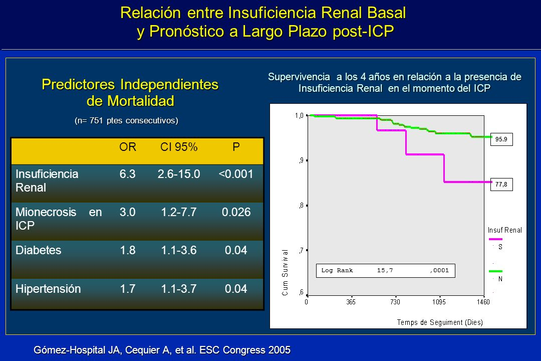 Relación entre Insuficiencia Renal Basal