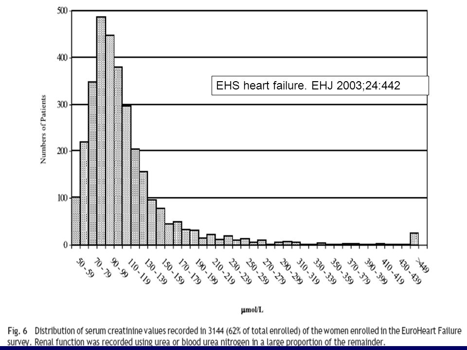 EHS heart failure. EHJ 2003;24:442